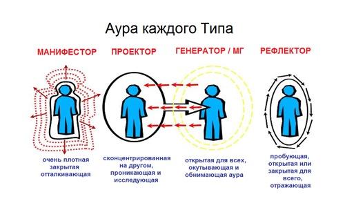 Ауры Типов в Дизайн Человека