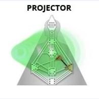 Проектор Дизайн Человека, Типы в Дизайне человека
