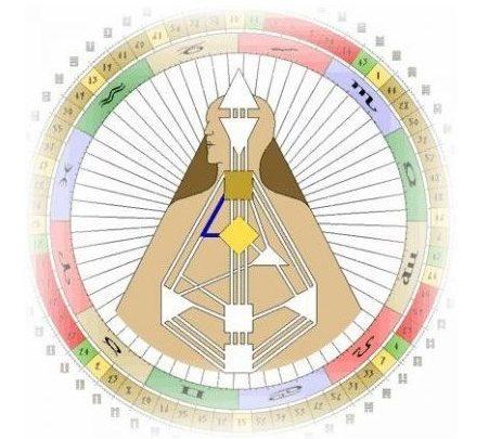 Канал 10-20 Дизайн человека, Канал Пробуждения
