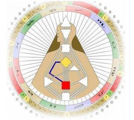 Канал 10-34 Дизайн человека, Канал Исследования