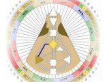 Канал 10-57 Дизайн Человека, Канал Совершенной Формы