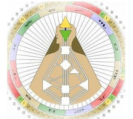 Канал 24-61 Дизайн Человека, Канал 24-61 Осознанности