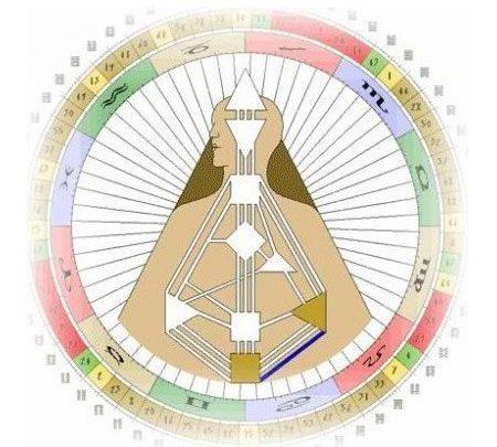 Канал 41-30 Дизайн Человека. Канал Признания
