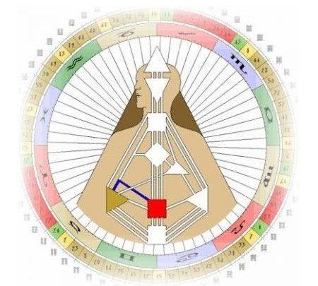 Канал 34-57 Дизайн Человека. Канал Силы