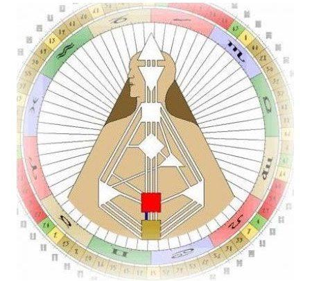 Канал 42-53 Дизайна Человека. Канал Созревания